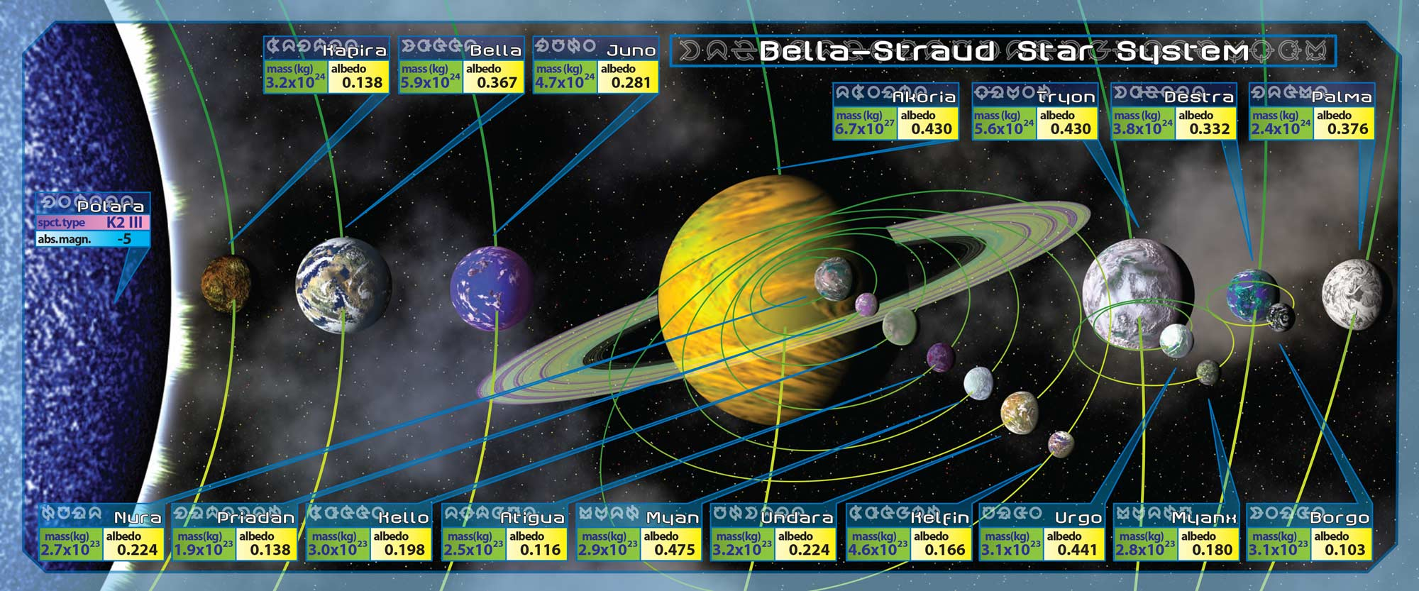 The Bella Straud Star System